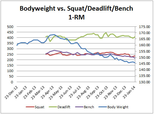 Graph # 6a: Squat, Deadlift, Bench Press 1-Repetition Max vs. Body Weight