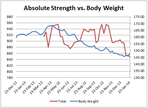 Graph # 6: Absolute Strength vs. Body Weight