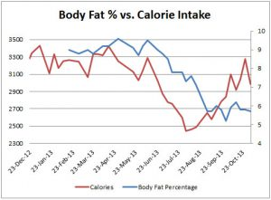 my body fat stays stable between 3100 and 3300 calories per day and decreases with a lower intake remember a calorie deficit eating less exercising more