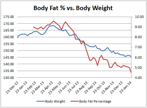 Graph #5: Body Fat Percentage vs. Body Weight