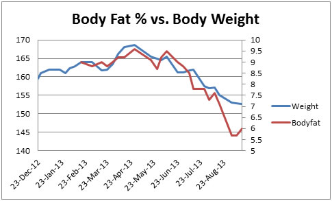 Graph 3: Body Fat vs. Body Weight