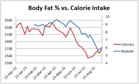 Graph 2: Body Fat vs. Calories