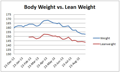 Graph 4: Body Fat vs. Lean Body Weight