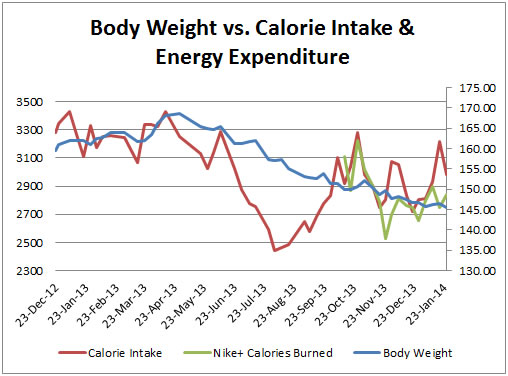 Graph #1: Body Weight vs Calorie Intake & Energy Expenditure