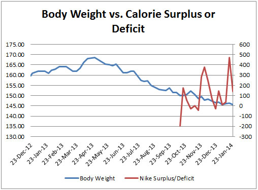 Graph #2: Body Weight vs Calorie Intake & Energy Expenditure