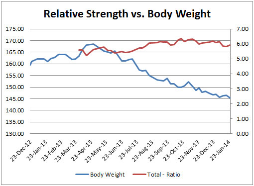 Graph #7: Relative Strength vs. Body Weight