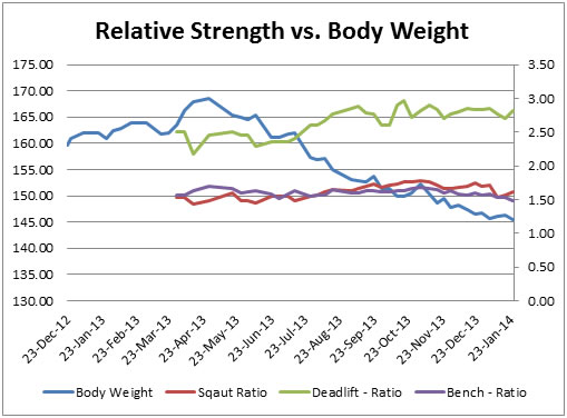 Graph #7a: Relative Strength of Squat, Deadlift and Bench Press vs. Body Weight