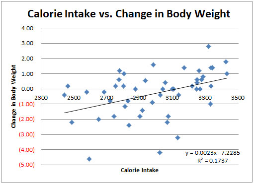 Scatter Plot # 1: Calorie Intake vs. Changes in Body Weight
