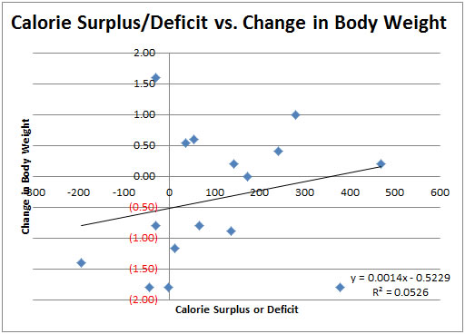 Scatter Plot #3: Calorie Surplus/Deficit vs. Changes in Body Weight