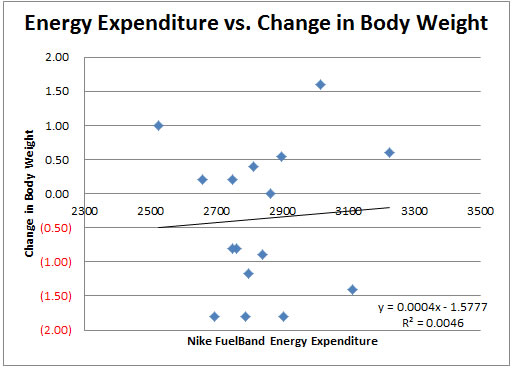 Scatter Plot #2: Energy Expenditure vs. Changes in Body Weight