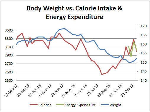Update 2 - How Calorie Intake Affects Body Weight, Body ...